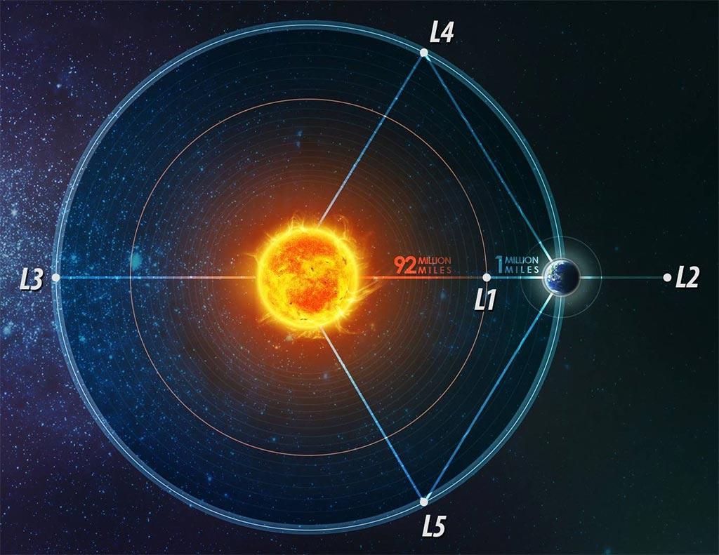 Как изучают Солнце